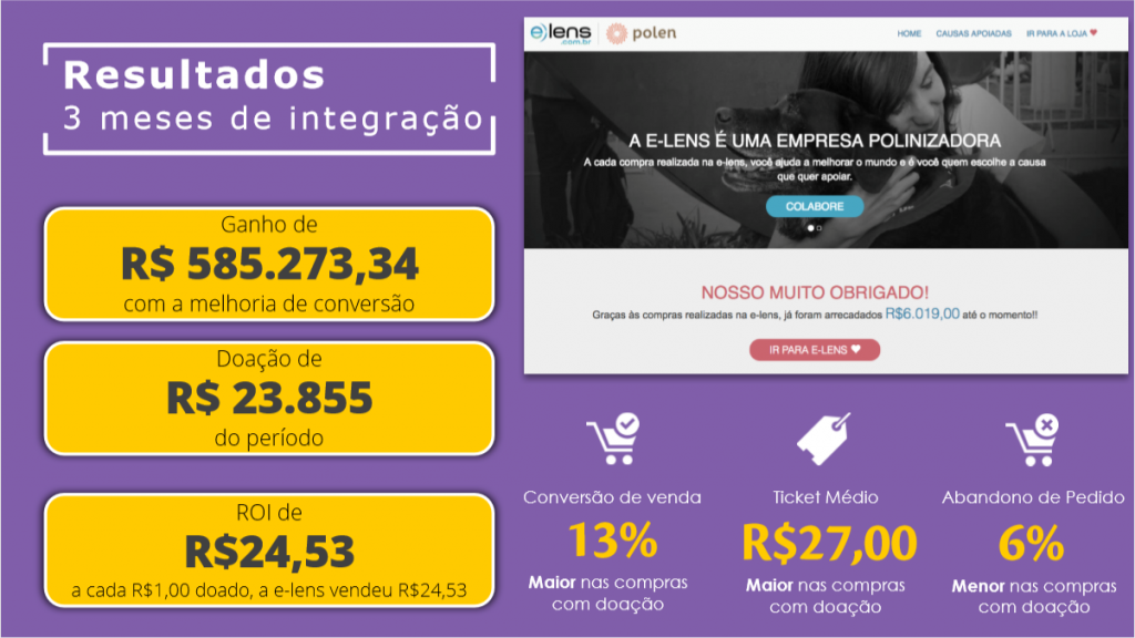 impacto social no e-commerce e-lens
